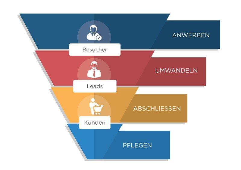 Conversion Deutsch